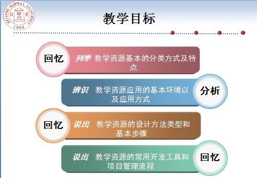 学习元 第一讲多媒体与网络教学资源设计与开发 概述