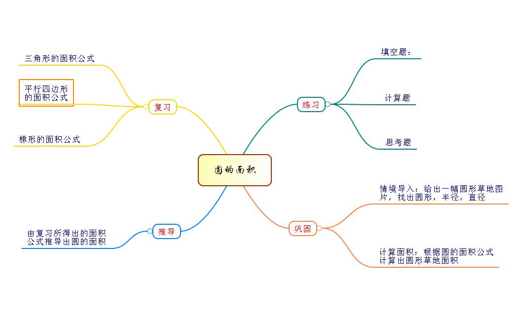 第二组 孙福国 圆心,半径,直径,圆的周长,圆的面积