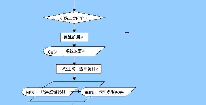 《小壁虎借尾巴》教学设计流程图