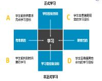 第一节 学习的多种形态和方式