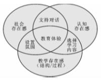 在线学习的探究社区理论